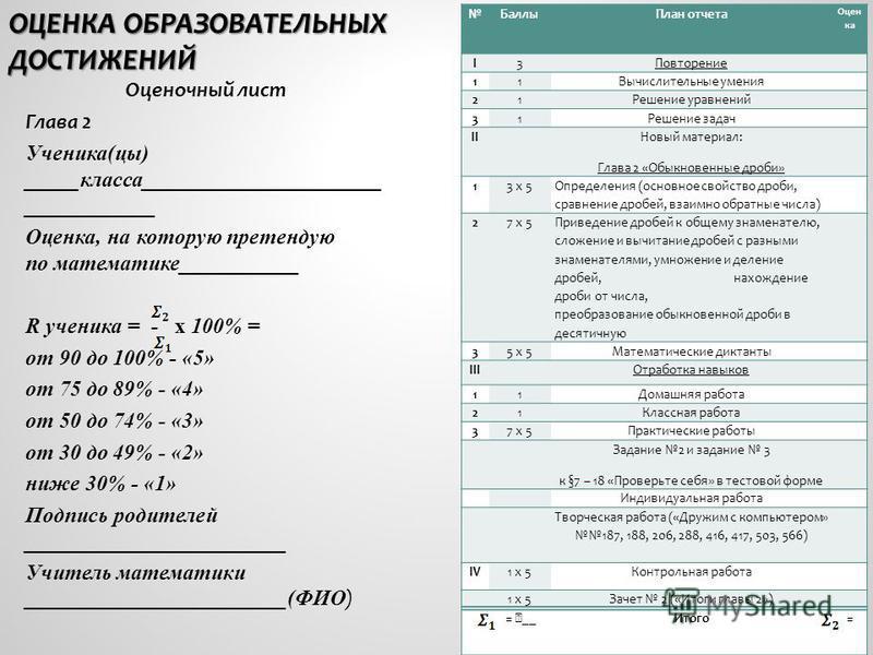 ОЦЕНКА ОБРАЗОВАТЕЛЬНЫХ ДОСТИЖЕНИЙ Оценочный лист Глава 2 Ученика(цы) _____класса______________________ ____________ Оценка, на которую претендую по математике___________ R ученика = - х 100% = от 90 до 100% - «5» от 75 до 89% - «4» от 50 до 74% - «3»
