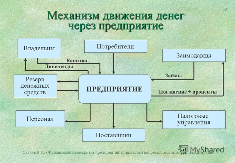Савчук В.П. - Финансовый менеджмент предприятий: прикладные вопросы с анализом деловых ситуаций 13 2. Управление денежными потоками на предприятии