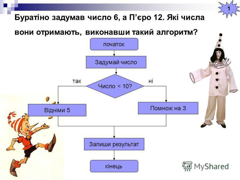 Буратіно задумав число 6, а Пєро 12. Які числа вони отримають, виконавши такий алгоритм? початок кінець Задумай число Число < 10? Відніми 5 Запиши результат Помнож на 3 такні 1