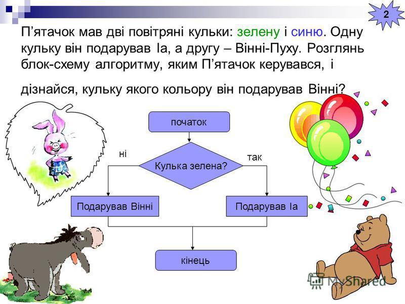 Пятачок мав дві повітряні кульки: зелену і синю. Одну кульку він подарував Іа, а другу – Вінні-Пуху. Розглянь блок-схему алгоритму, яким Пятачок керувався, і дізнайся, кульку якого кольору він подарував Вінні? початок кінець Подарував ВінніПодарував