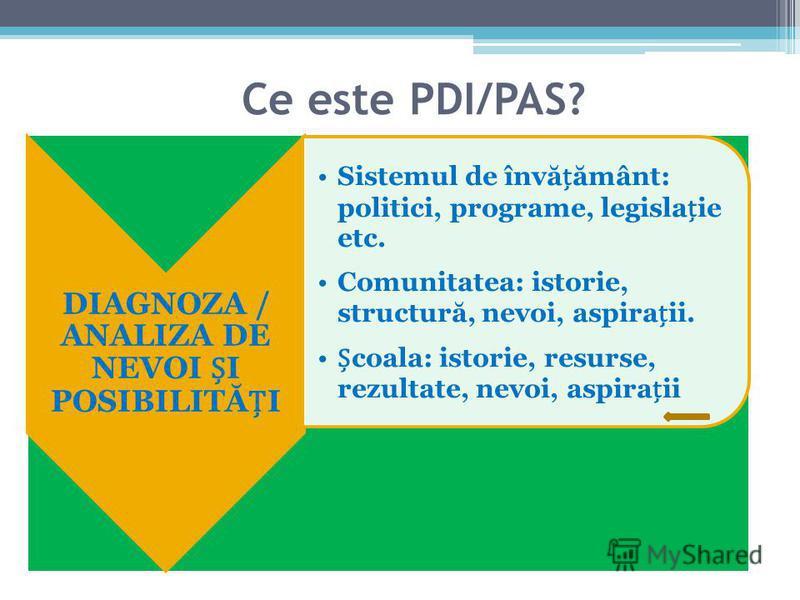 Ce este PDI/PAS? DIAGNOZA / ANALIZA DE NEVOI I POSIBILITĂI Sistemul de învăământ: politici, programe, legislaie etc. Comunitatea: istorie, structură, nevoi, aspiraii. coala: istorie, resurse, rezultate, nevoi, aspiraii