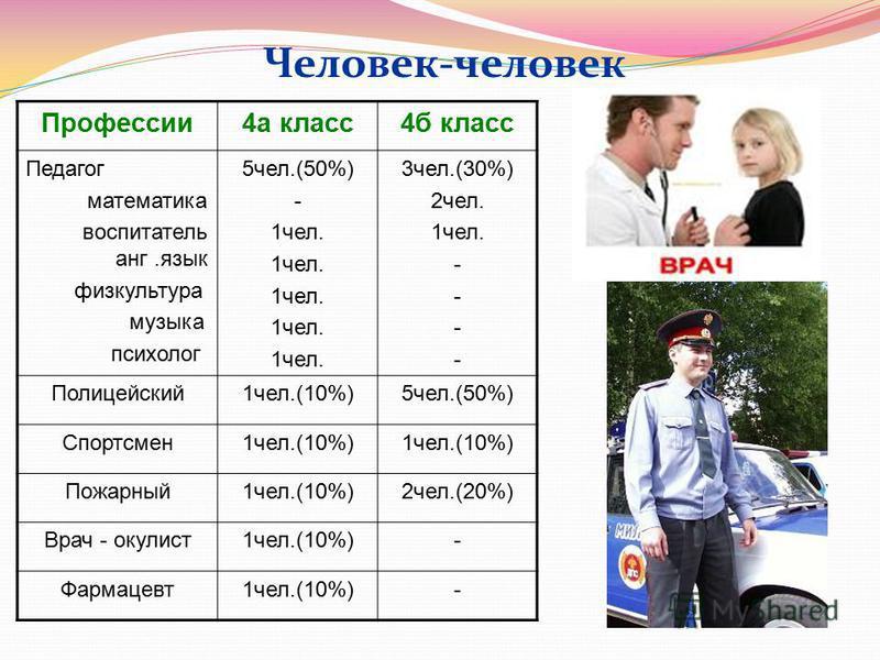 Человек-человек Профессии 4 а класс 4 б класс Педагог математика воспитатель анг.язык физкультура музыка психолог 5 чел.(50%) - 1 чел. 3 чел.(30%) 2 чел. 1 чел. - Полицейский 1 чел.(10%)5 чел.(50%) Спортсмен 1 чел.(10%) Пожарный 1 чел.(10%)2 чел.(20%