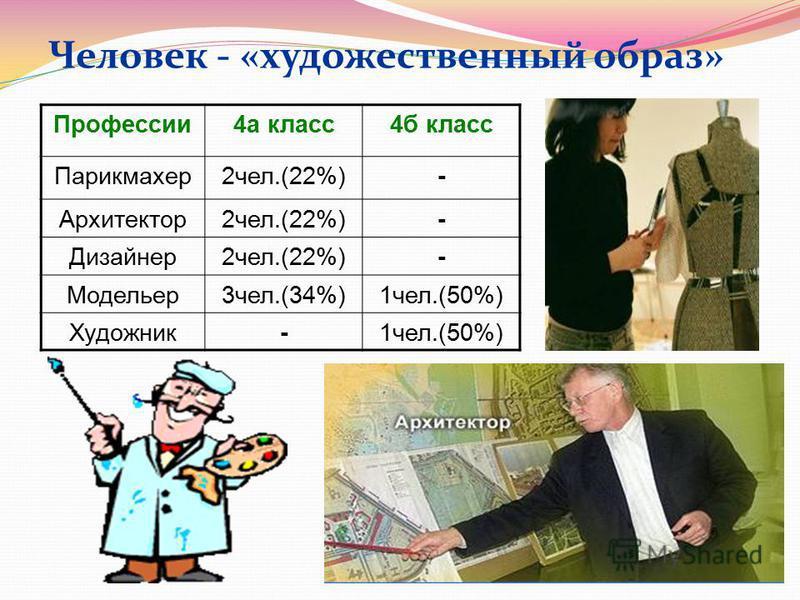 Человек - «художественный образ» Профессии 4 а класс 4 б класс Парикмахер 2 чел.(22%)- Архитектор 2 чел.(22%)- Дизайнер 2 чел.(22%)- Модельер 3 чел.(34%)1 чел.(50%) Художник-1 чел.(50%)