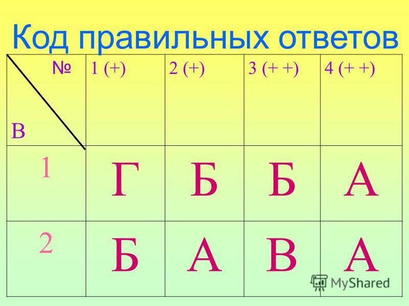 В 1 (+)2 (+)3 (+ +)4 (+ +) 1 ГББА 2 БАВА Код правильных ответов