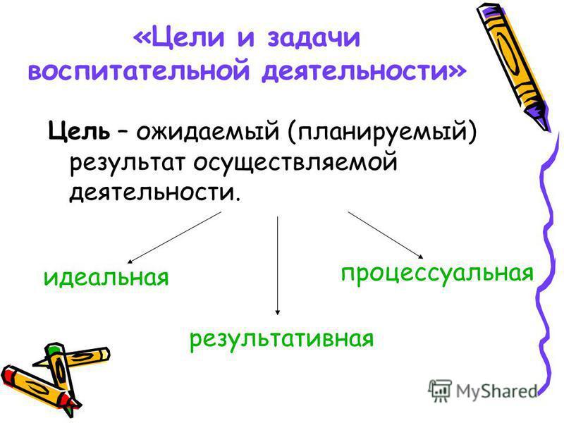 «Цели и задачи воспитательной деятельности» Цель – ожидаемый (планируемый) результат осуществляемой деятельности. идеальная результативная процессуальная