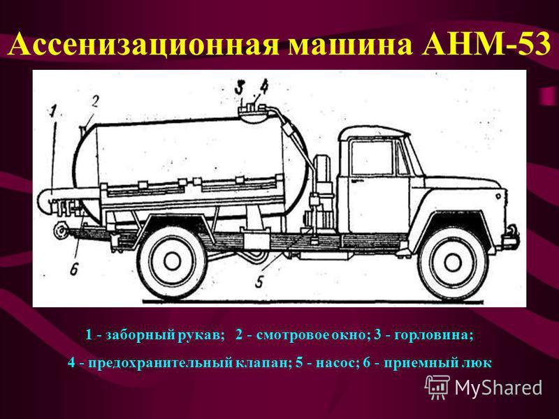 Ассенизационная машина АНМ-53 1 - заборный рукав; 2 - смотровое окно; 3 - горловина; 4 - предохранительный клапан; 5 - насос; 6 - приемный люк