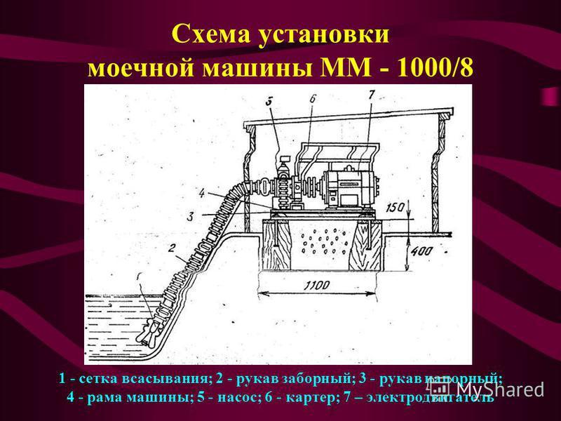 Схема установки моечной машины ММ - 1000/8 1 - сетка всасывания; 2 - рукав заборный; 3 - рукав напорный; 4 - рама машины; 5 - насос; 6 - картер; 7 – электродвигатель