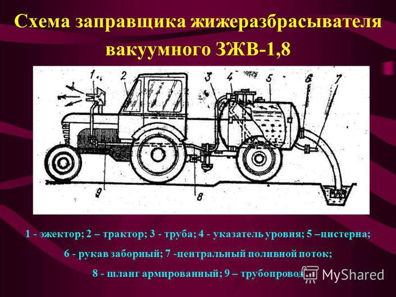 Схема заправщика жижеразбрасывателя вакуумного ЗЖВ-1,8 1 - эжектор; 2 – трактор; 3 - труба; 4 - указатель уровня; 5 –цистерна; 6 - рукав заборный; 7 -центральный поливной поток; 8 - шланг армированный; 9 – трубопровод