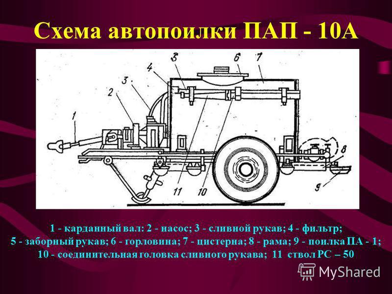 Схема автопоилки ПАП - 10А 1 - карданный вал: 2 - насос; 3 - сливной рукав; 4 - фильтр; 5 - заборный рукав; 6 - горловина; 7 - цистерна; 8 - рама; 9 - поилка ПА - 1; 10 - соединительная головка сливного рукава; 11 ствол РС – 50
