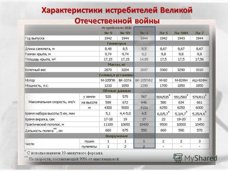 Характеристики истребителей Великой Отечественной войны