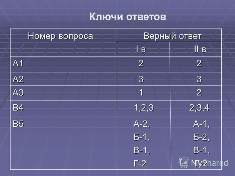 Номер вопроса Номер вопроса Верный ответ Верный ответ I в II в I в II в А1 2 2 2 2 А2 3 3 3 3 А3 1 2 1 2 В4 1,2,3 2,3,4 1,2,3 2,3,4 В5 А-2, А-1, А-2, А-1, Б-1, Б-2, Б-1, Б-2, В-1, В-1, В-1, В-1, Г-2 Г-2 Г-2 Г-2 Ключи ответов