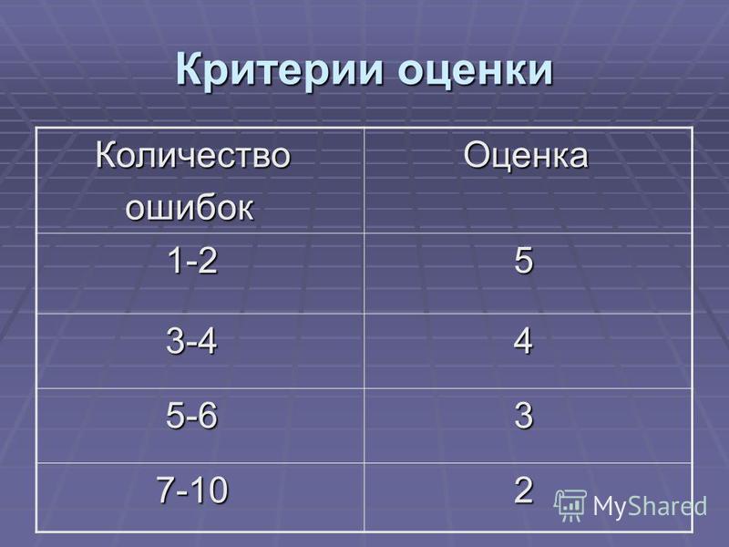Критерии оценки Количество Количество ошибок ошибок Оценка Оценка 1-2 1-2 5 3-4 3-4 4 5-6 5-6 3 7-10 7-10 2