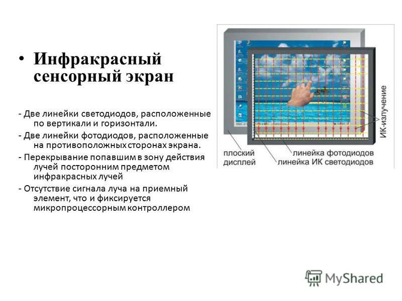 Инфракрасный сенсорный экран - Две линейки светодиодов, расположенные по вертикали и горизонтали. - Две линейки фотодиодов, расположенные на противоположных сторонах экрана. - Перекрывание попавшим в зону действия лучей посторонним предметом инфракра