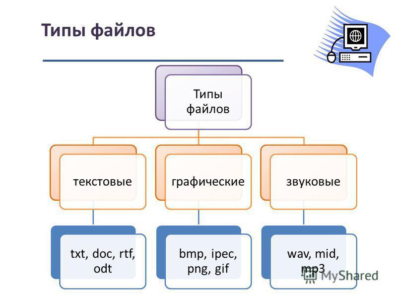 Типы файлов текстовые txt, doc, rtf, odt графические bmp, ipec, png, gif звуковые wav, mid, mp3