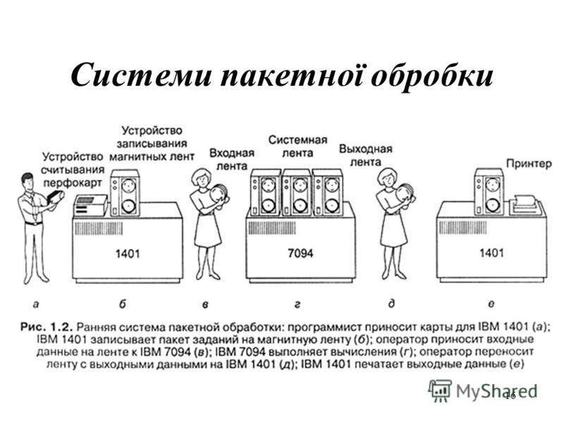 15 50-ті роки ХХ сторіччя були розроблені перші системи пакетної обробки, що автоматизували всю послідовність дій оператора по організації обчислювального процесу