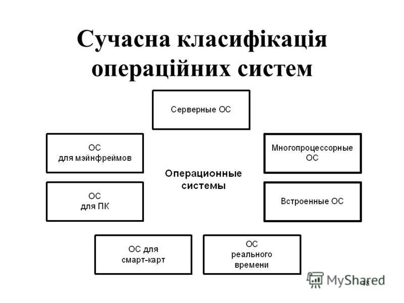 47 2. Особливості сучасного етапу розвитку операційних систем