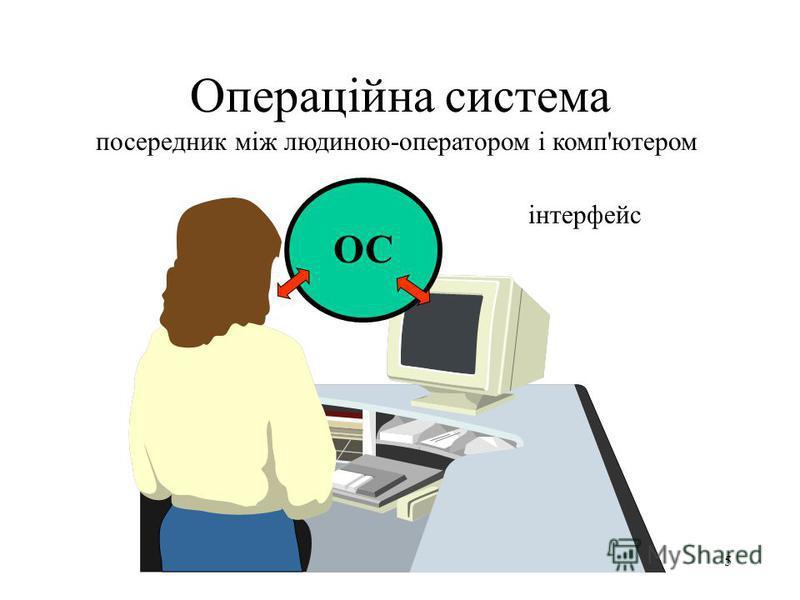 4 Операційна система посередник між програмами-додатками та апаратними компонентами комп'ютера ОС