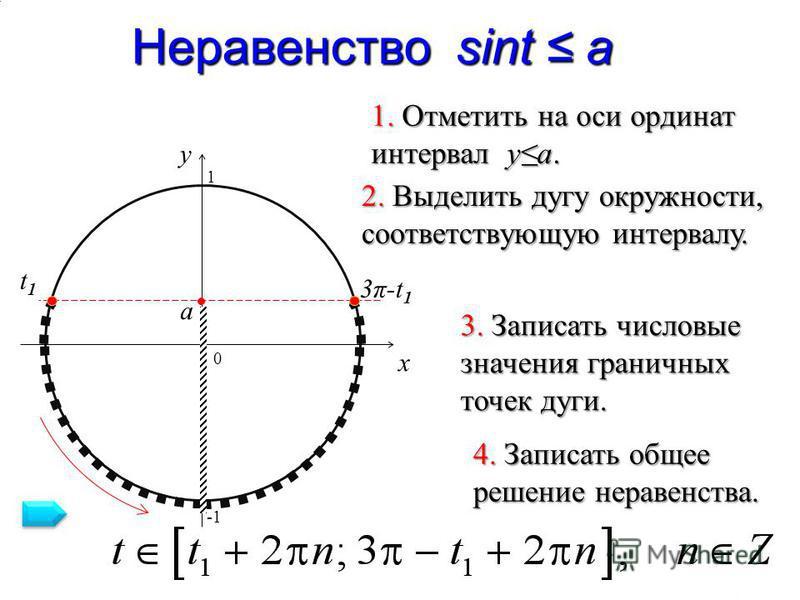 3π-t13π-t1 Неравенство sint a 0 x y 1. Отметить на оси ординат интервал ya. 2. Выделить дугу окружности, соответствующую интервалу. 3. Записать числовые значения граничных точек дуги. 4. Записать общее решение неравенства. a t1t1 1