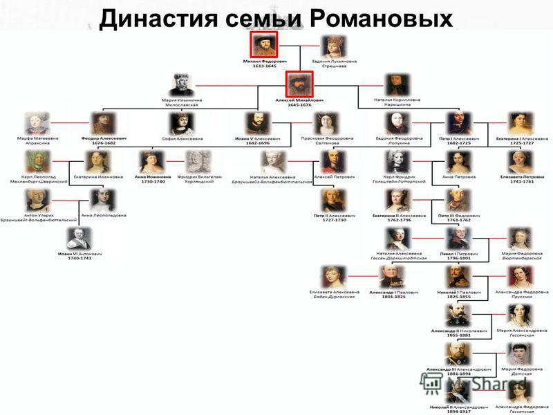 Династия семьи Романовых