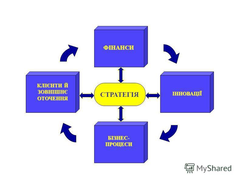 СТРАТЕГІЯ БІЗНЕС- ПРОЦЕСИ ІННОВАЦІЇ КЛІЄНТИ Й ЗОВНІШНЄ ОТОЧЕННЯ ФІНАНСИ