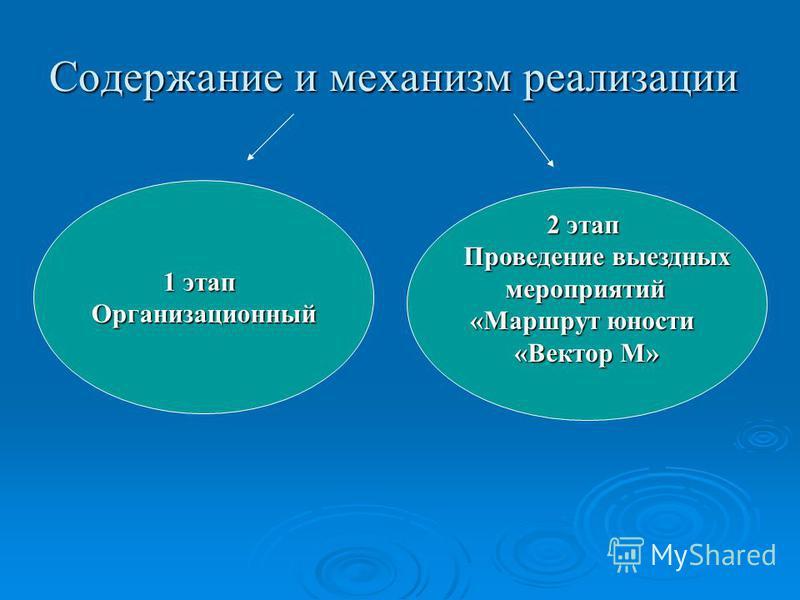 Содержание и механизм реализации 1 этап Организационный 2 этап Проведение выездных Проведение выездных мероприятий мероприятий «Маршрут юности «Вектор М»