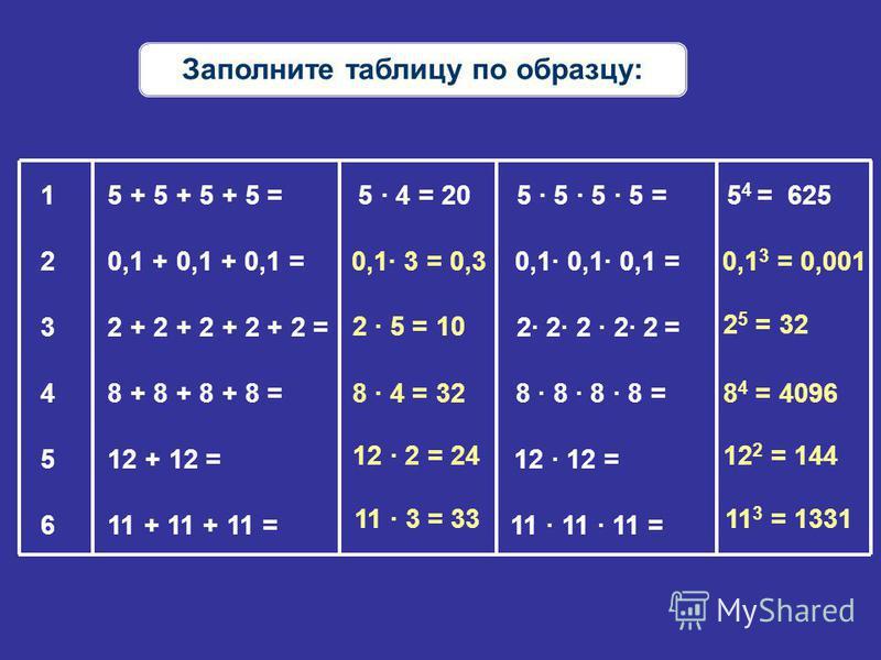 Заполните таблицу по образцу: 0,1 3 = 0,001 1 5 + 5 + 5 + 5 = 5 · 4 = 20 5 · 5 · 5 · 5 = 5 4 = 625 2 0,1 + 0,1 + 0,1 = 0,1· 0,1· 0,1 = 3 2 + 2 + 2 + 2 + 2 = 2· 2· 2 · 2· 2 = 4 8 + 8 + 8 + 8 = 8 · 8 · 8 · 8 = 5 12 + 12 = 12 · 12 = 6 11 + 11 + 11 = 11