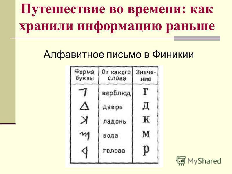 Путешествие во времени: как хранили информацию раньше Алфавитное письмо в Финикии