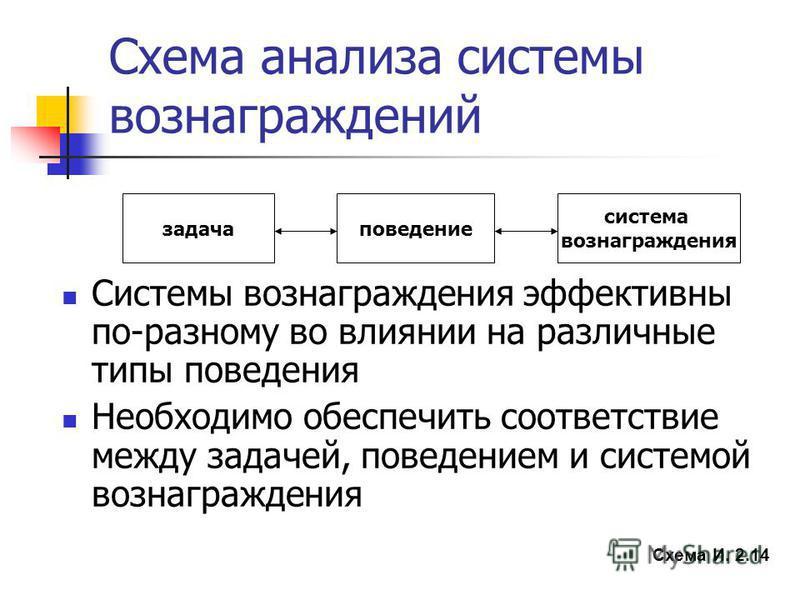 задача Схема анализа системы вознаграждений поведение система вознаграждения Системы вознаграждения эффективны по-разному во влиянии на различные типы поведения Необходимо обеспечить соответствие между задачей, поведением и системой вознаграждения Сх