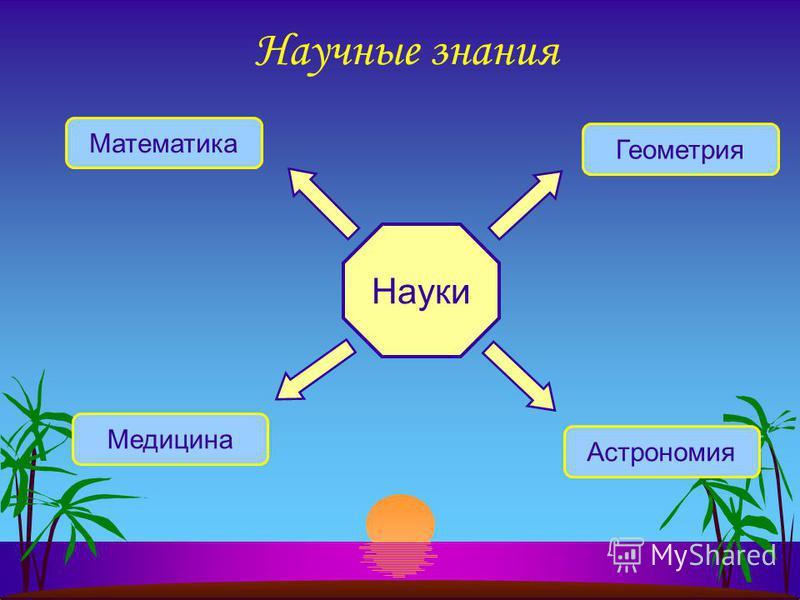 Научные знания Науки Математика Астрономия Медицина Геометрия