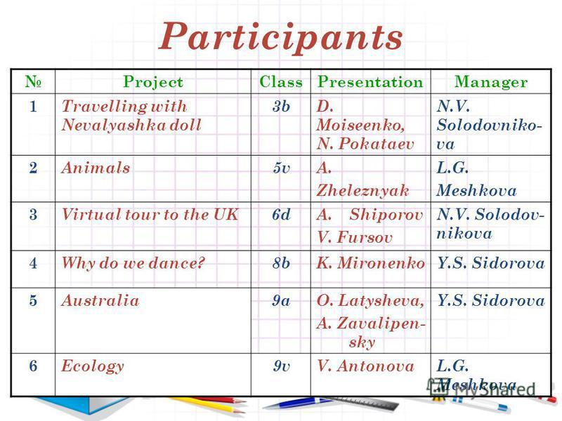 Participants ProjectClassPresentationManager 1 Travelling with Nevalyashka doll 3bD. Moiseenko, N. Pokataev N.V. Solodovniko- va 2 Animals5vA. Zheleznyak L.G. Meshkova 3 Virtual tour to the UK6dA.Shiporov V. Fursov N.V. Solodov- nikova 4 Why do we da