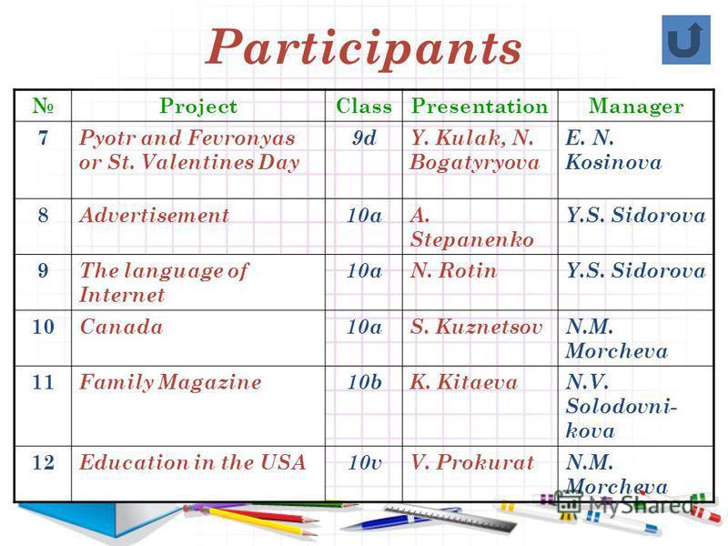 Participants ProjectClassPresentationManager 7 Pyotr and Fevronyas or St. Valentines Day 9dY. Kulak, N. Bogatyryova E. N. Kosinova 8 Advertisement10aA. Stepanenko Y.S. Sidorova 9 The language of Internet 10aN. RotinY.S. Sidorova 10 Canada10aS. Kuznet