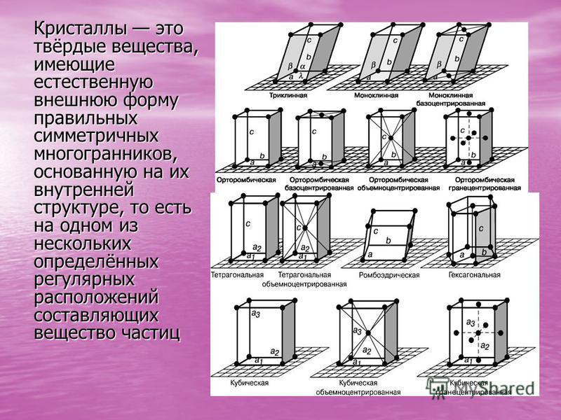 Кристаллы это твёрдые вещества, имеющие естественную внешнюю форму правильных симметричных многогранников, основанную на их внутренней структуре, то есть на одном из нескольких определённых регулярных расположений составляющих вещество частиц