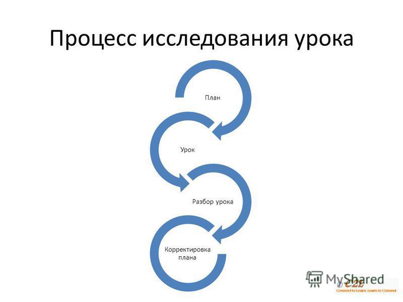 Процесс исследования урока План Урок Разбор урока Корректировка плана