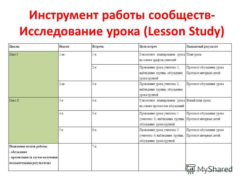 Инструмент работы сообществ- Исследование урока (Lesson Study) Циклы НеделиВстречи Цели встреч Ожидаемый результат Цикл I1-ая 1-я Совместное планирование урока на основе драфтов учителей План урока 2-я Проведение урока учителем 1, наблюдение группы,