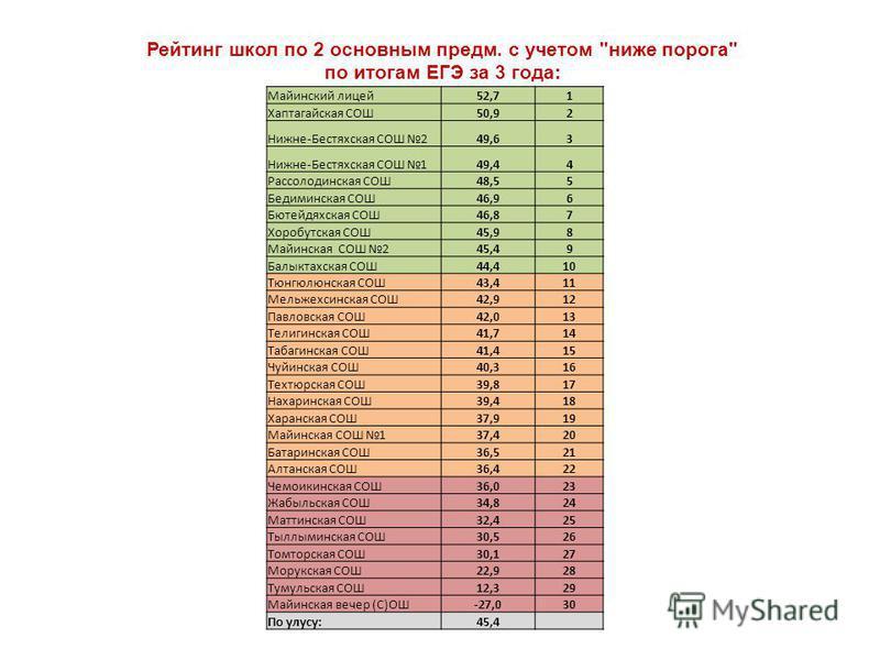 Рейтинг школ по 2 основным предм. с учетом