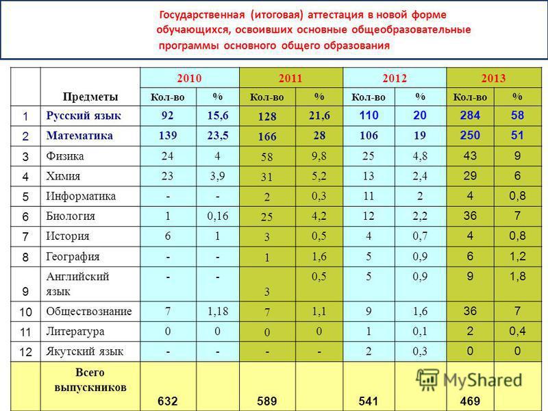 Государственная (итоговая) аттестация в новой форме обучающихся, освоивших основные общеобразовательные программы основного общего образования Предметы 2010201120122013 Кол-во % % % % 1 Русский язык 9215,6 128 21,6 1102028458 2 Математика 13923,5 166