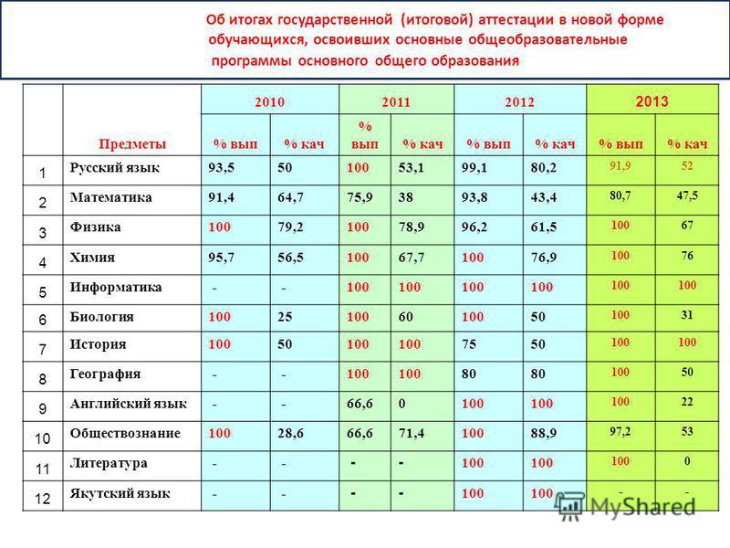 Об итогах государственной (итоговой) аттестации в новой форме обучающихся, освоивших основные общеобразовательные программы основного общего образования Предметы 201020112012 2013 % вып% кач % вып% кач% вып% кач% вып% кач 1 Русский язык 93,55010053,1