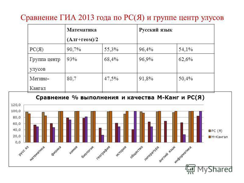 (Алг+геом)/2 Русский язык РС(Я)90,7%55,3%96,4%54,1% Группа центр улусов 93%68,4%96,9%62,6% Мегино- Кангал 80,747,5%91,8%50,4% Сравнение ГИА 2013 года по РС(Я) и группе центр улусов