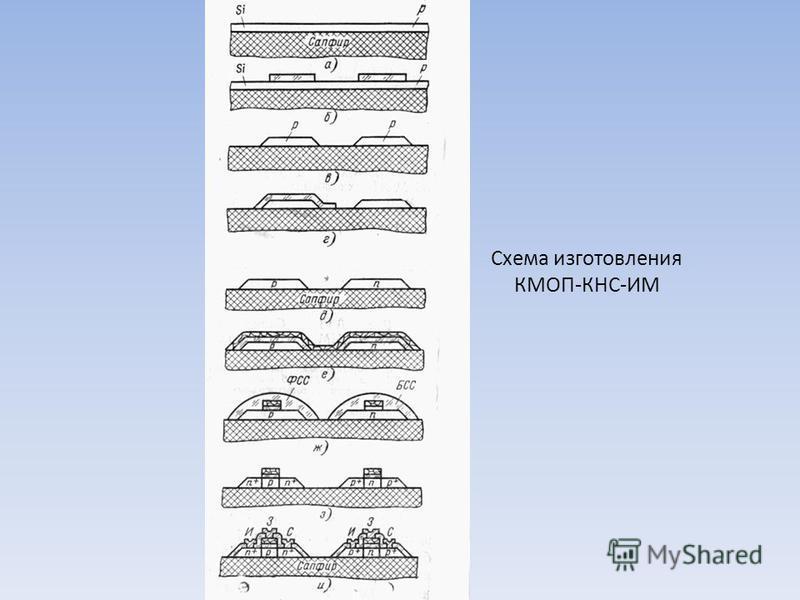 Схема изготовления КМОП-КНС-ИМ