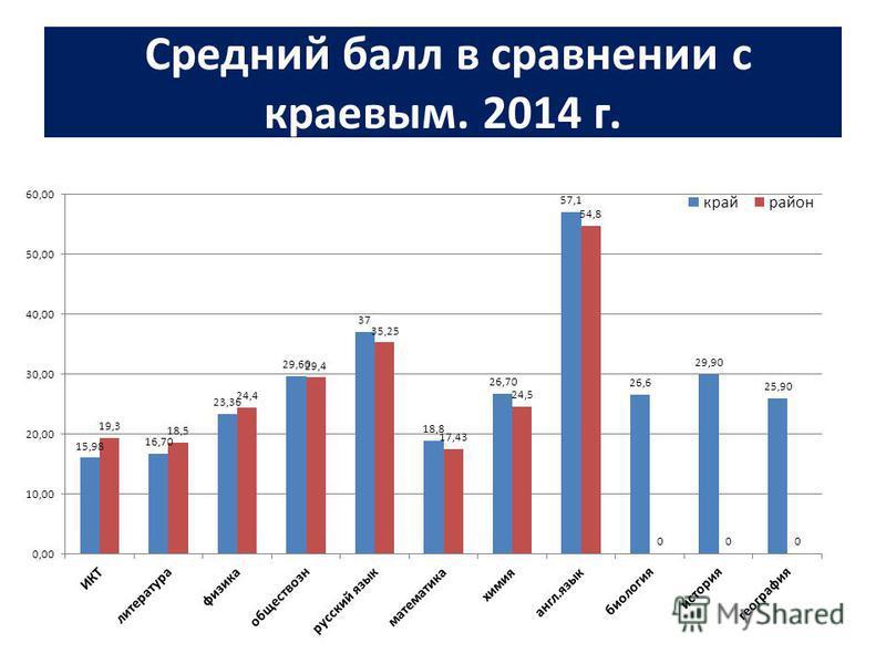 Средний балл в сравнении с краевым. 2014 г.