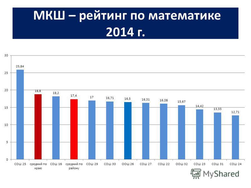 МКШ – рейтинг по математике 2014 г.