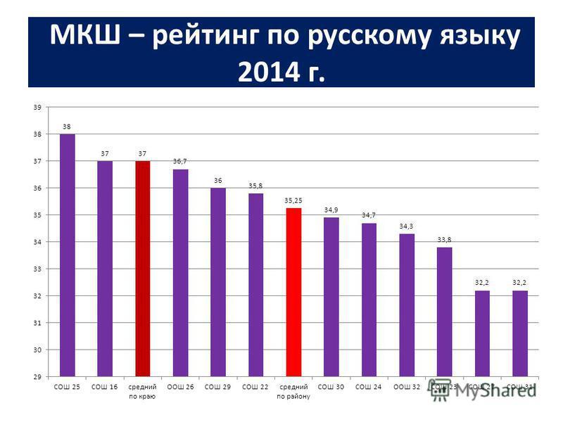 МКШ – рейтинг по русскому языку 2014 г.