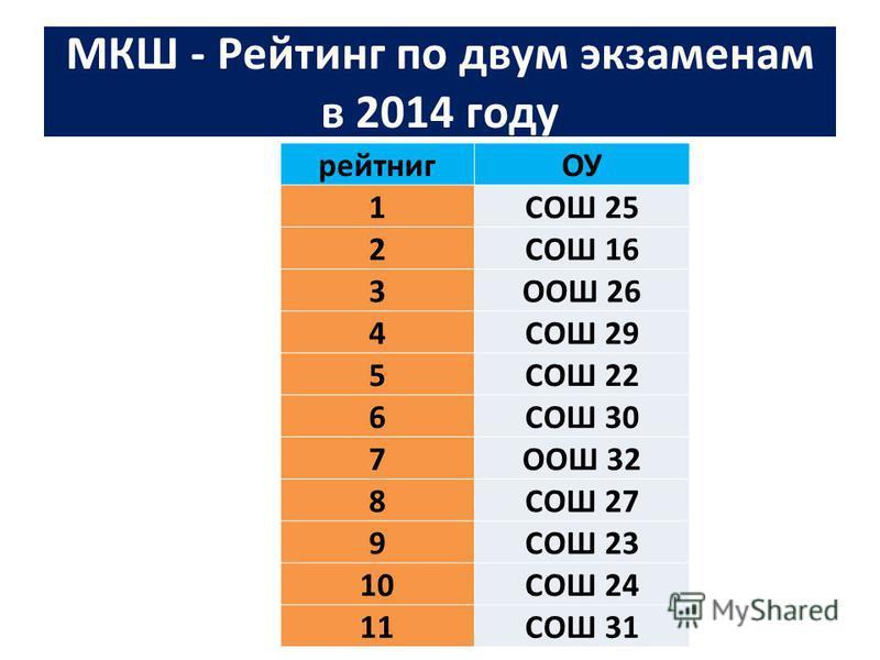 МКШ - Рейтинг по двум экзаменам в 2014 году рейтнигОУ 1СОШ 25 2СОШ 16 3ООШ 26 4СОШ 29 5СОШ 22 6СОШ 30 7ООШ 32 8СОШ 27 9СОШ 23 10СОШ 24 11СОШ 31