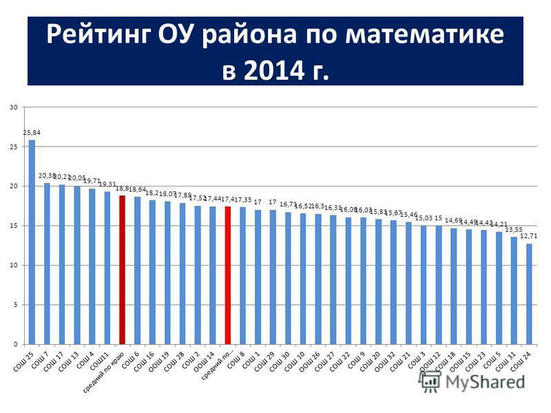Рейтинг ОУ района по математике в 2014 г.
