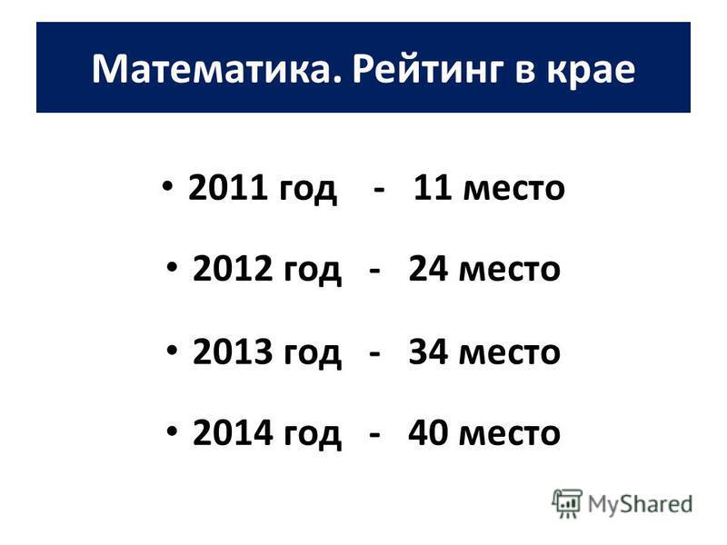 Математика. Рейтинг в крае 2011 год - 11 место 2012 год - 24 место 2013 год - 34 место 2014 год - 40 место