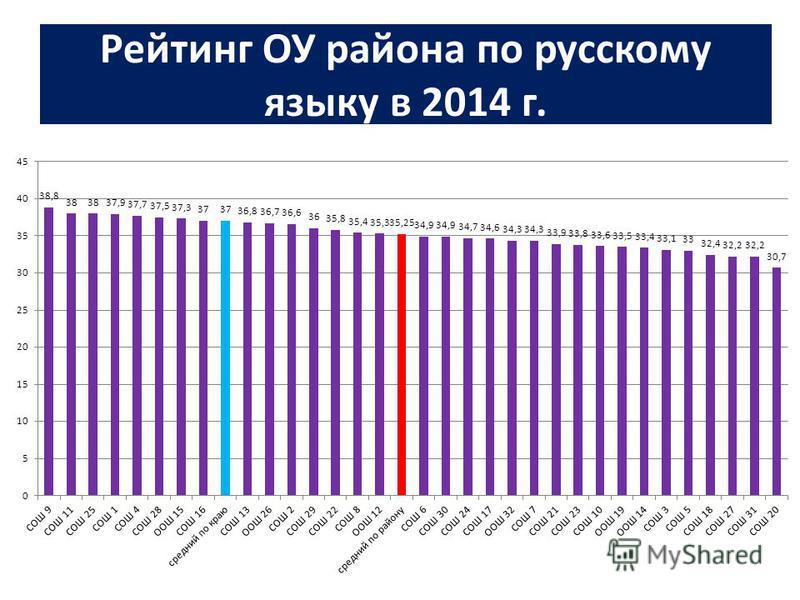 Рейтинг ОУ района по русскому языку в 2014 г.