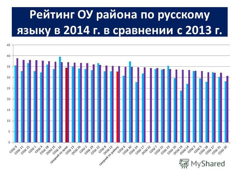 Рейтинг ОУ района по русскому языку в 2014 г. в сравнении с 2013 г.
