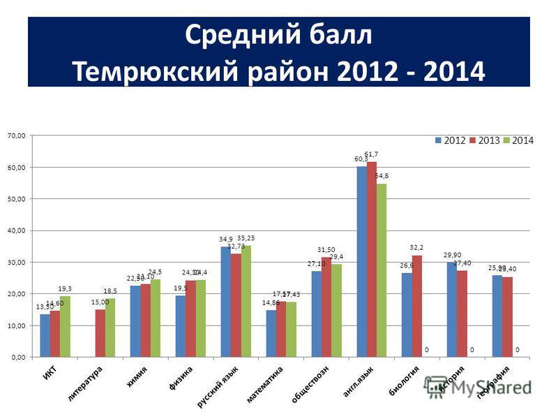 Средний балл Темрюкский район 2012 - 2014