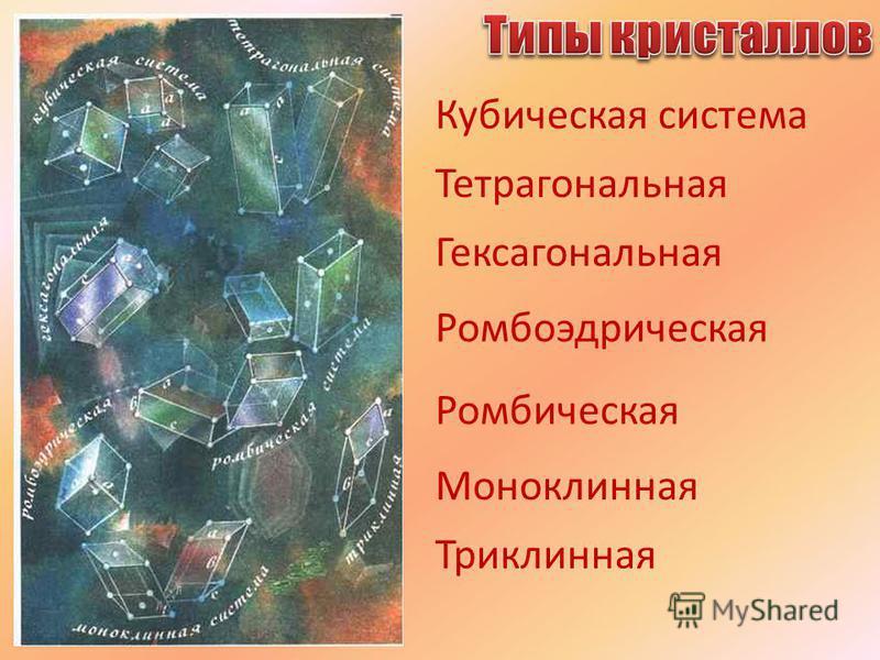 Кубическая система Тетрагональная Гексагональная Ромбоэдрическая Ромбическая Моноклинная Триклинная
