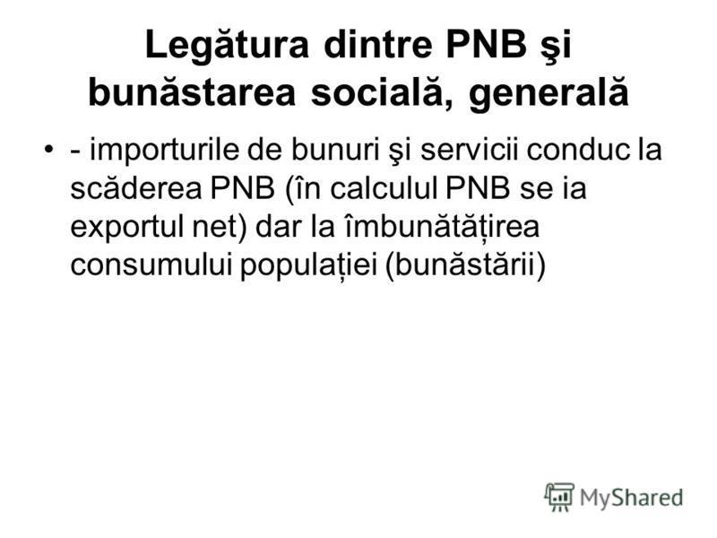 Legătura dintre PNB şi bunăstarea socială, generală - importurile de bunuri şi servicii conduc la scăderea PNB (în calculul PNB se ia exportul net) dar la îmbunătăţirea consumului populaţiei (bunăstării)